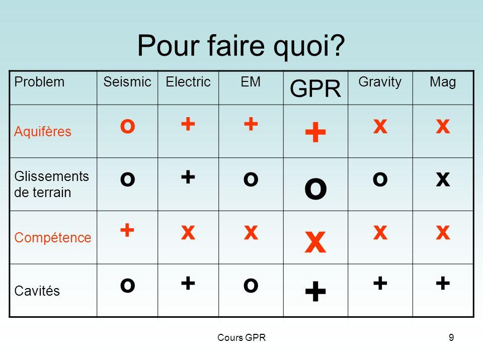Pour faire quoi o + x GPR Problem Seismic Electric EM Gravity Mag