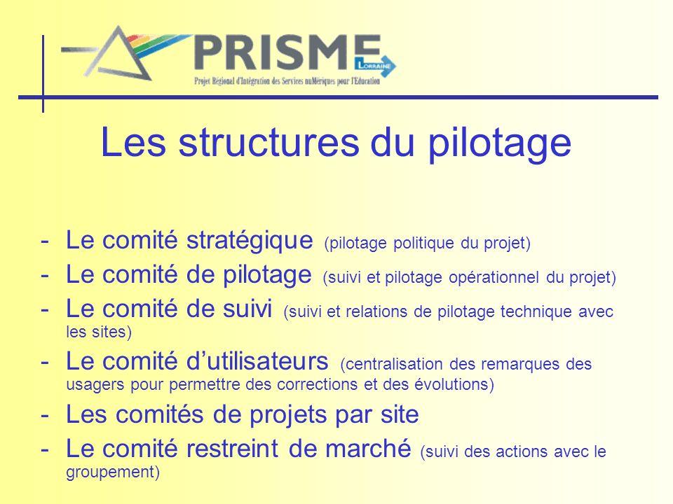 Les structures du pilotage