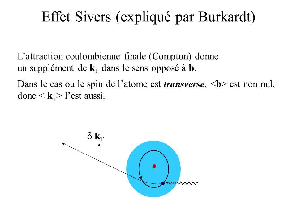 Effet Sivers (expliqué par Burkardt)