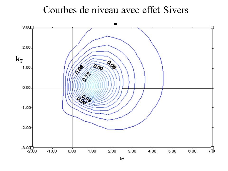 Courbes de niveau avec effet Sivers