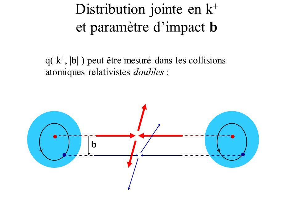 Distribution jointe en k+ et paramètre d'impact b