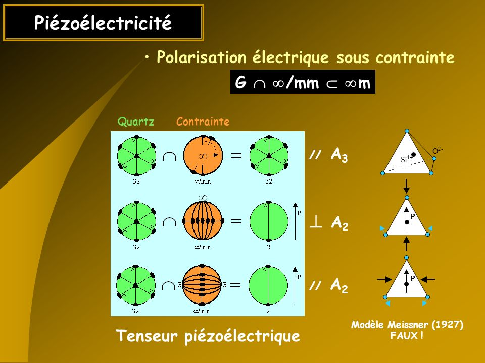 Polarisation électrique sous contrainte Tenseur piézoélectrique