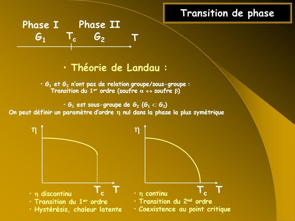 Transition de phase Phase I G1 Phase II G2 Tc T Théorie de Landau : h