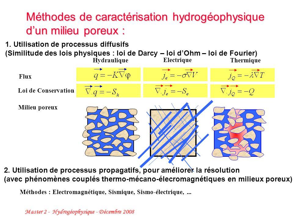 Méthodes de caractérisation hydrogéophysique d'un milieu poreux :