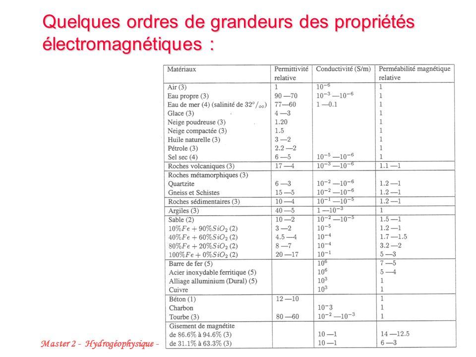 Quelques ordres de grandeurs des propriétés électromagnétiques :