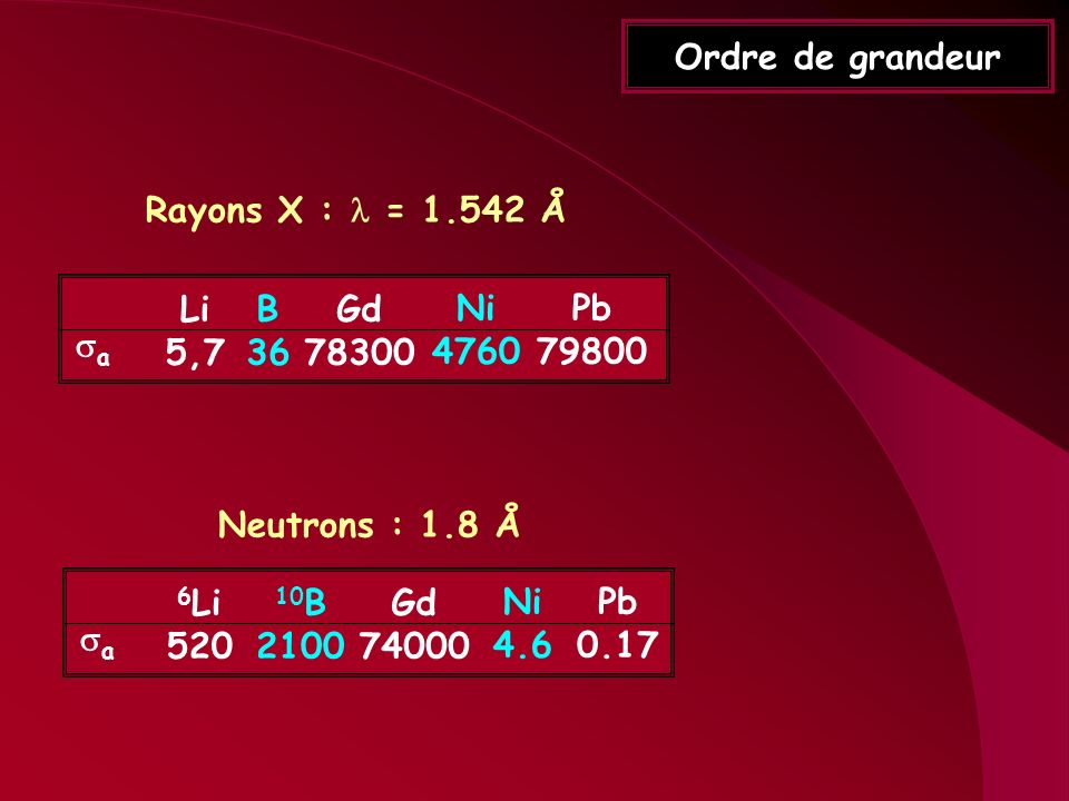 Ordre de grandeur Rayons X : l = 1.542 Å. sa. Li. 5,7. B. 36. Gd. 78300. Ni. 4760. Pb. 79800.
