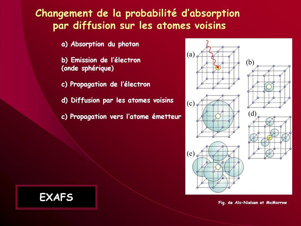 Changement de la probabilité d'absorption