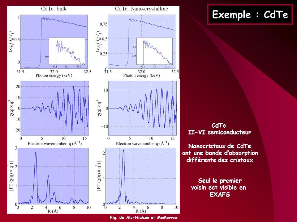 Exemple : CdTe CdTe II-VI semiconducteur Nanocristaux de CdTe