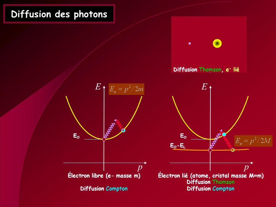 Diffusion Compton, e- libre Diffusion Thomson, e- lié