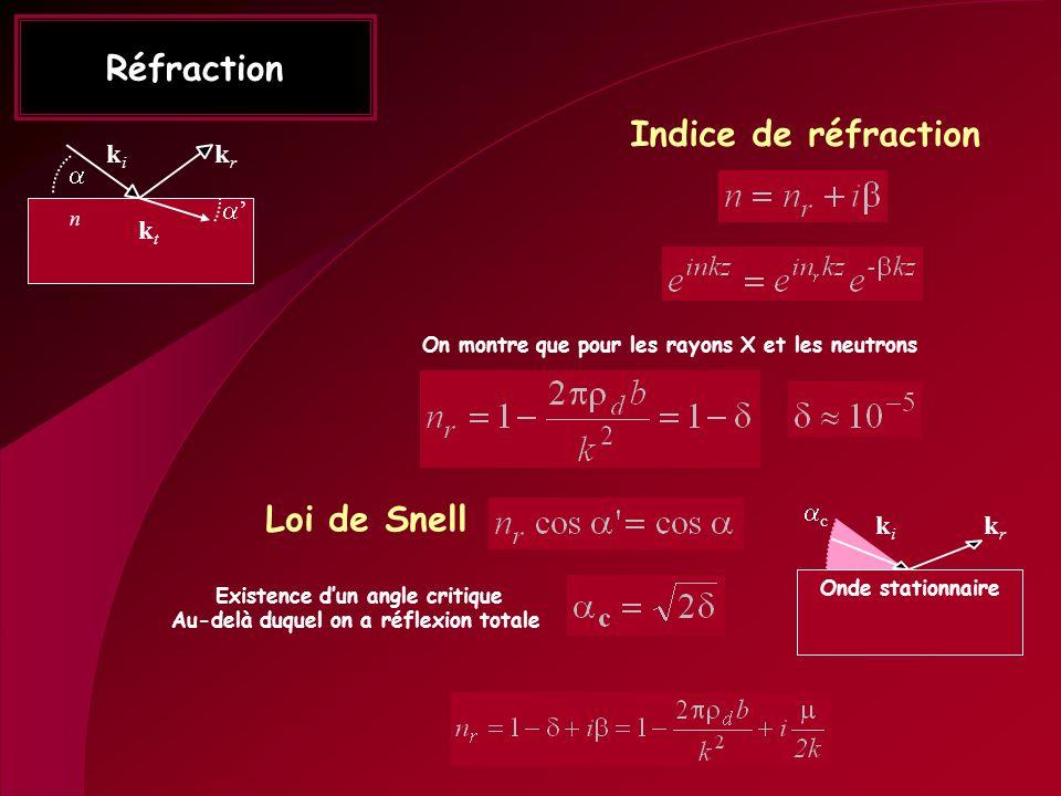 Réfraction Indice de réfraction Loi de Snell