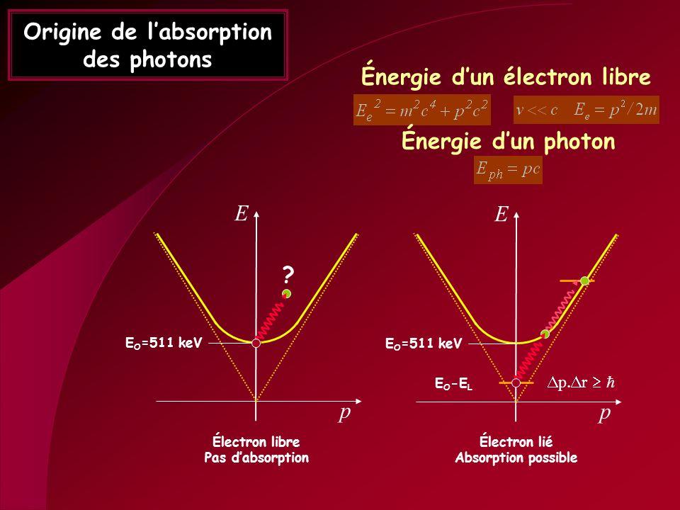 Origine de l'absorption des photons