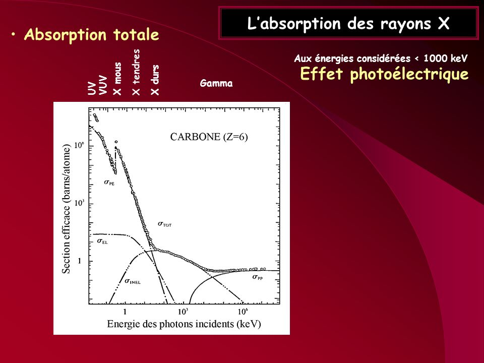 L'absorption des rayons X