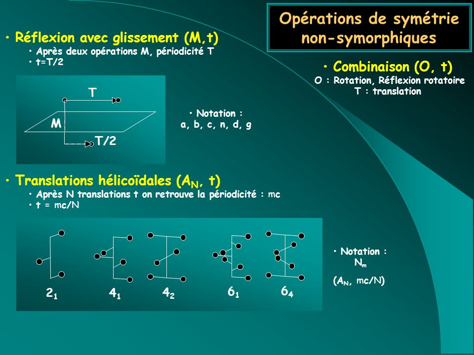 Opérations de symétrie non-symorphiques