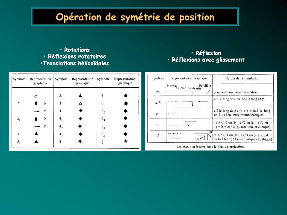 Opération de symétrie de position