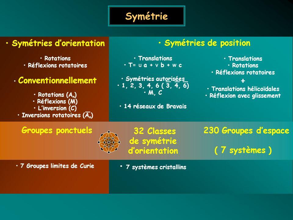 Symétrie _ _ _ _ Symétries d'orientation Groupes ponctuels