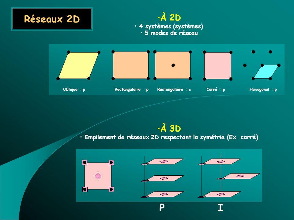 Empilement de réseaux 2D respectant la symétrie (Ex. carré)
