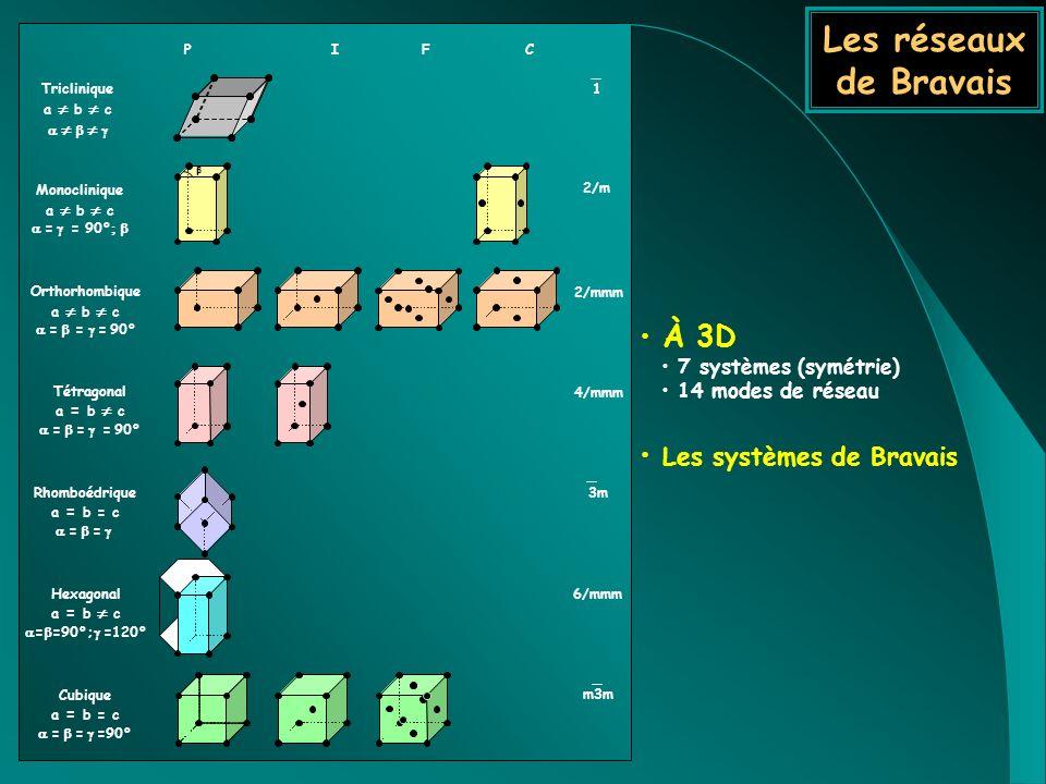 Les réseaux de Bravais À 3D Les systèmes de Bravais