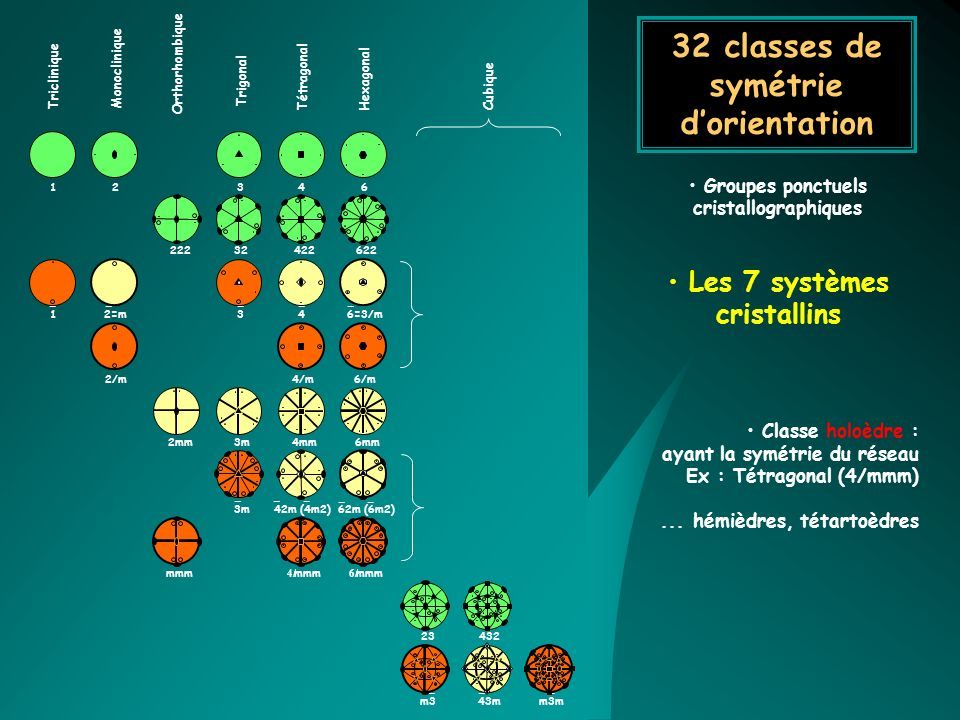 32 classes de symétrie d'orientation