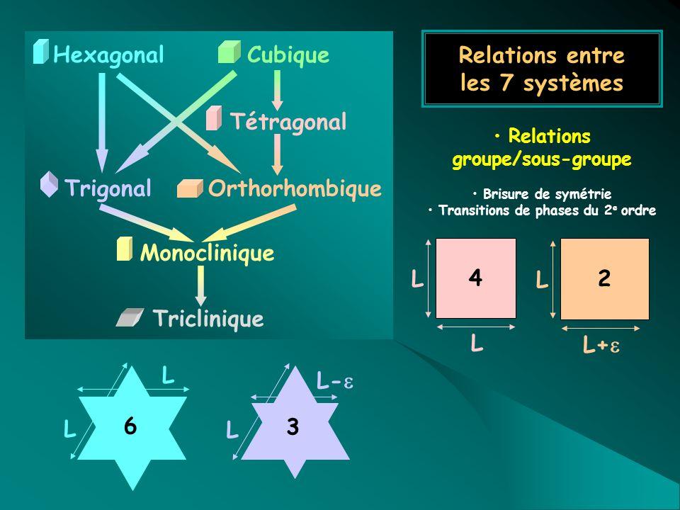 Relations entre les 7 systèmes