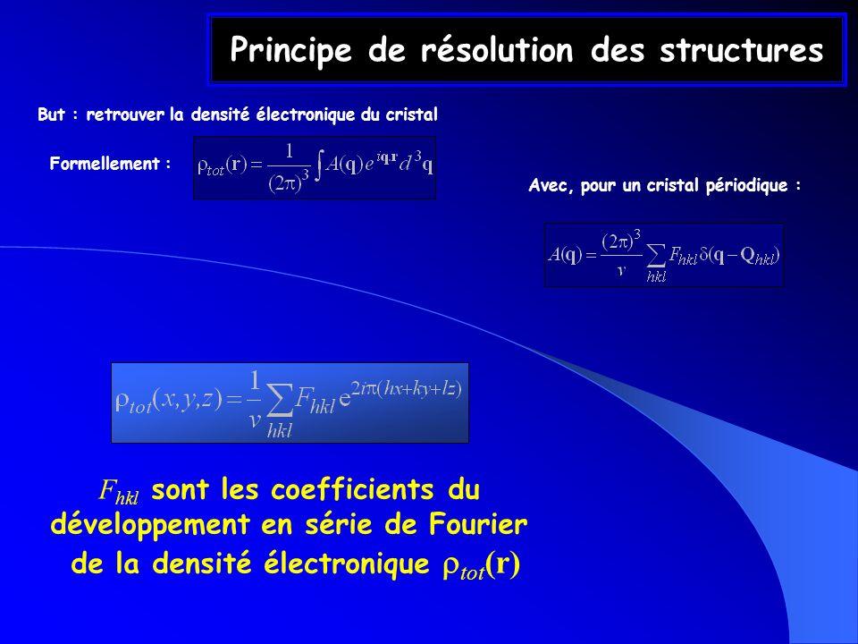 Principe de résolution des structures