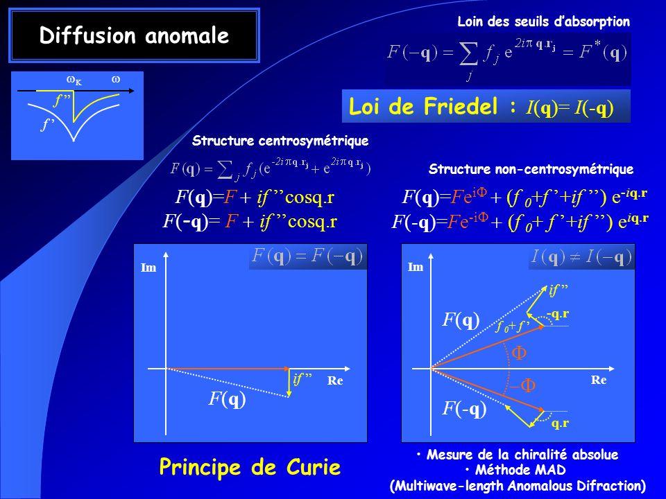 Diffusion anomale Principe de Curie
