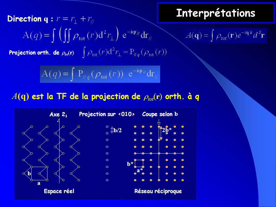Projection sur <010>