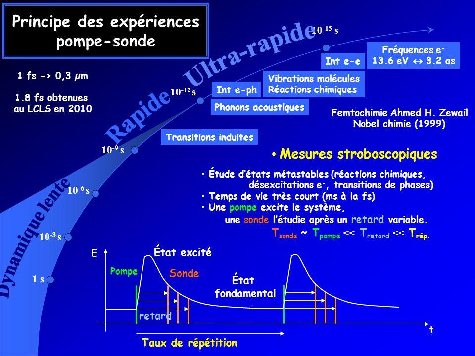 Principe des expériences pompe-sonde