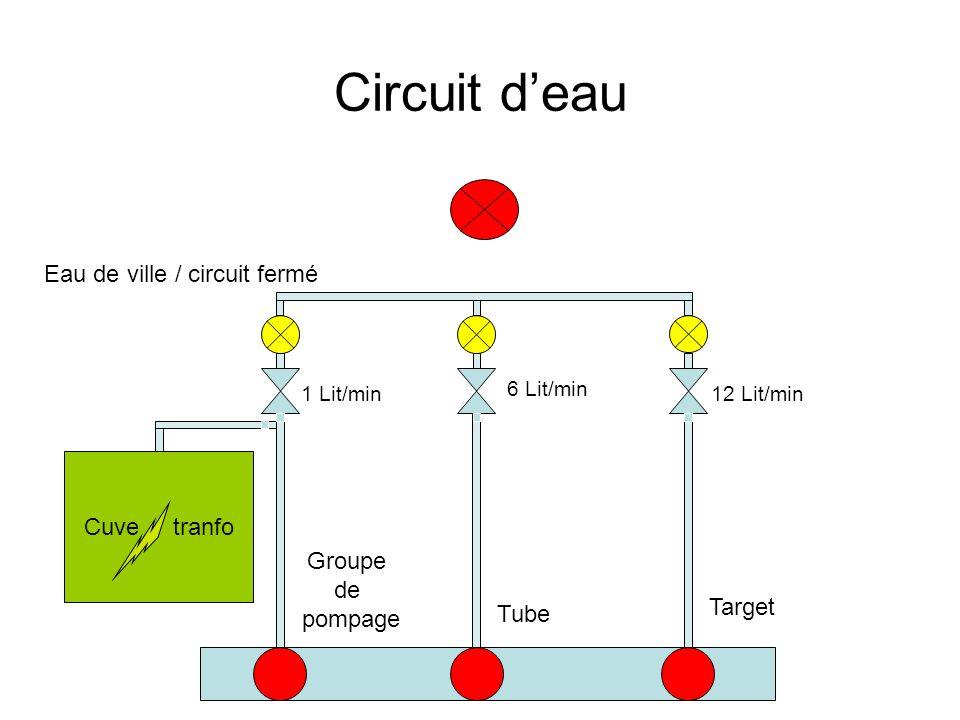 Circuit d'eau Eau de ville / circuit fermé Cuve tranfo Groupe de