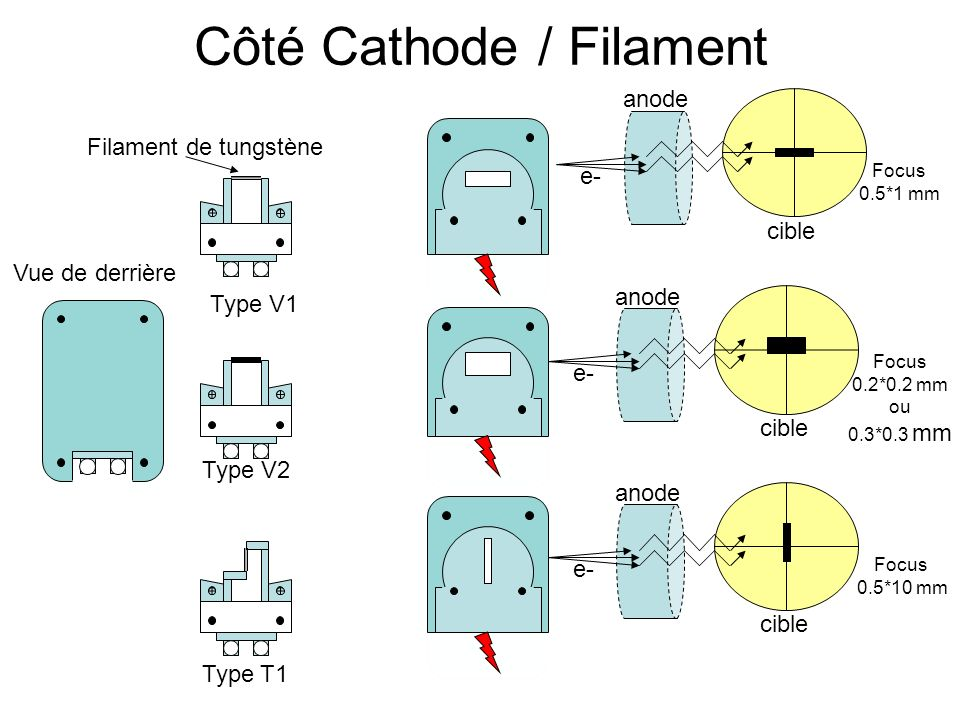 Côté Cathode / Filament