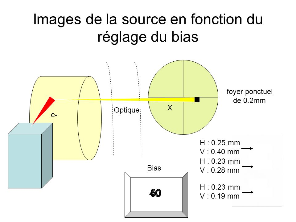 Images de la source en fonction du réglage du bias