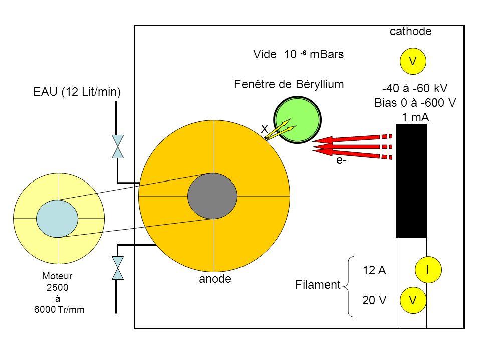 cathode Vide 10 -6 mBars V Fenêtre de Béryllium -40 à -60 kV