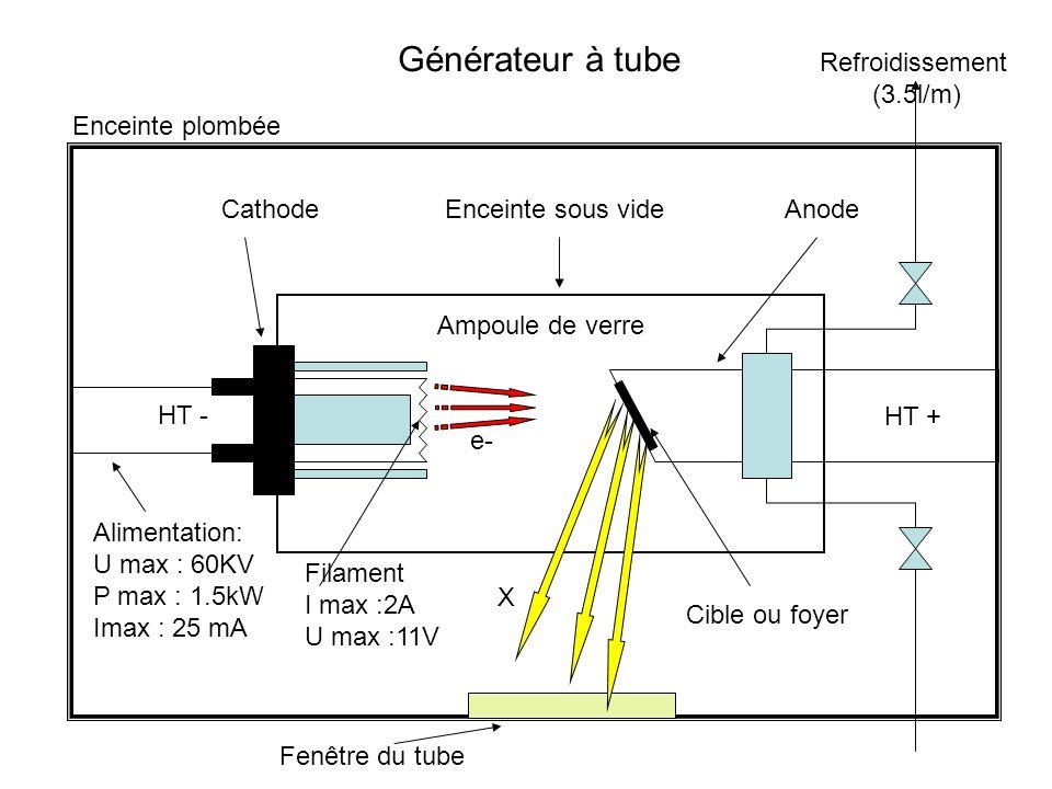 Générateur à tube Refroidissement (3.5l/m) Enceinte plombée Cathode
