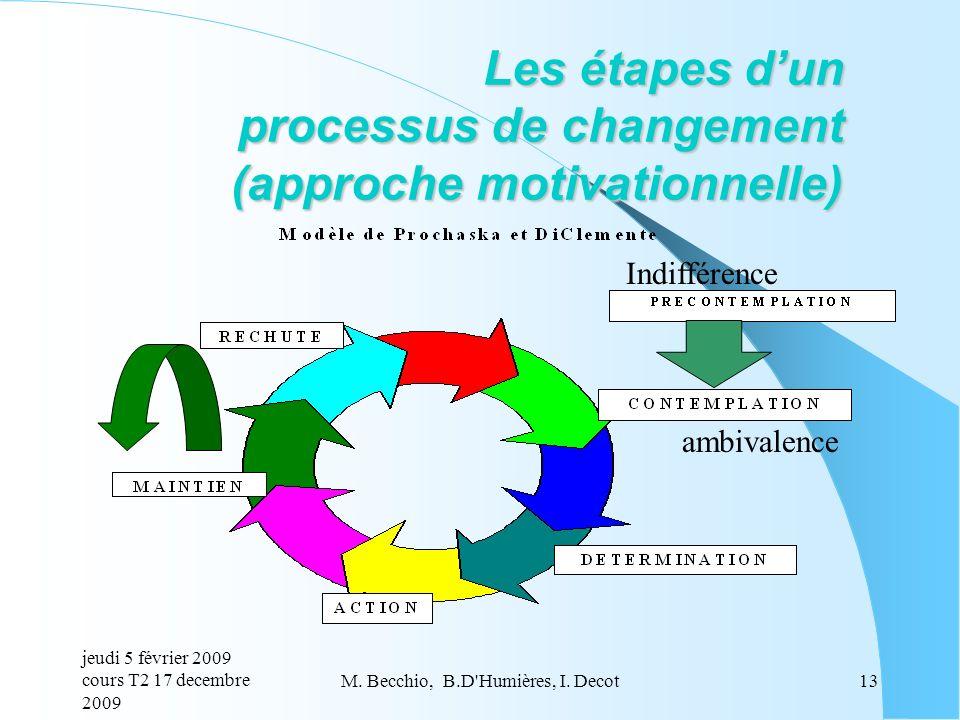 Les étapes d'un processus de changement (approche motivationnelle)