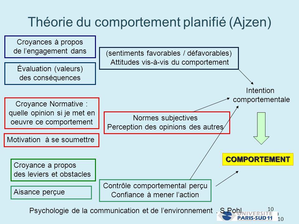 Théorie du comportement planifié (Ajzen)