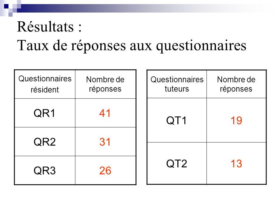 Résultats : Taux de réponses aux questionnaires