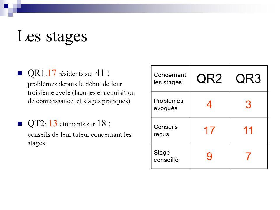 Les stages QR2 QR3 4 3 17 11 9 7 QR1:17 résidents sur 41 :