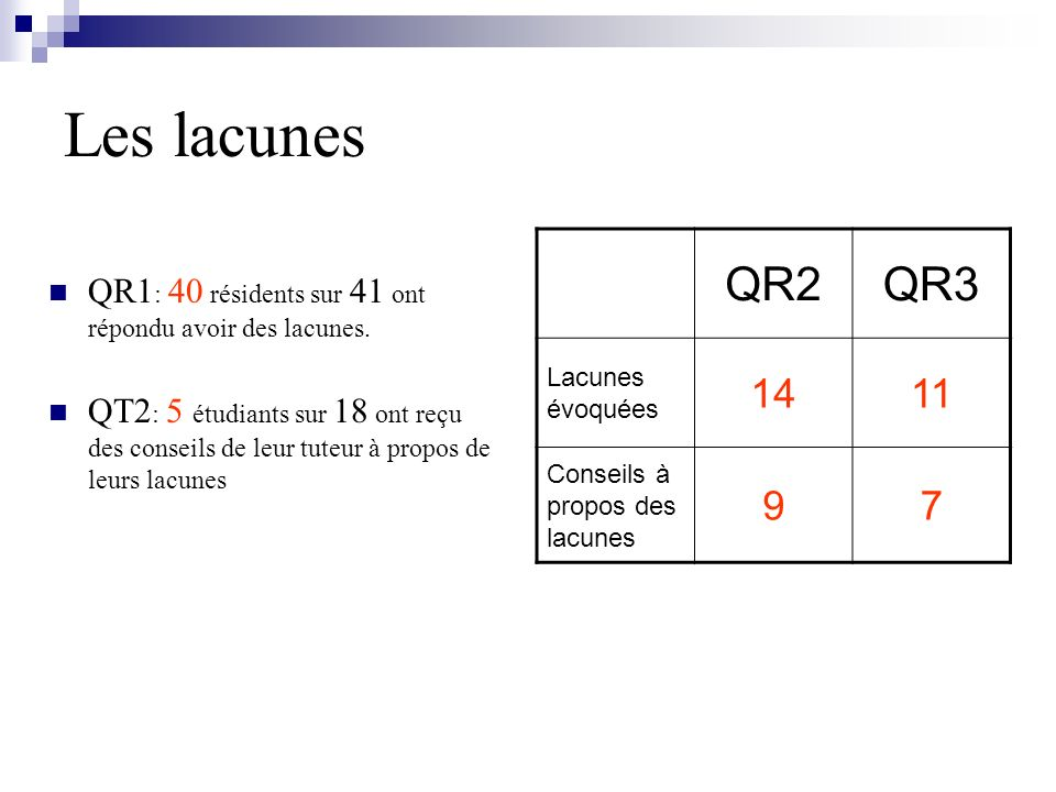 Les lacunes QR2. QR3. Lacunes évoquées. 14. 11. Conseils à propos des lacunes. 9. 7. QR1: 40 résidents sur 41 ont répondu avoir des lacunes.