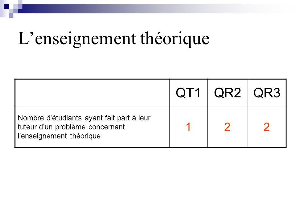 L'enseignement théorique