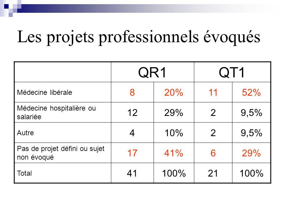 Les projets professionnels évoqués
