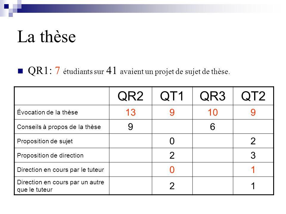 La thèse QR1: 7 étudiants sur 41 avaient un projet de sujet de thèse. QR2. QT1. QR3. QT2. Évocation de la thèse.