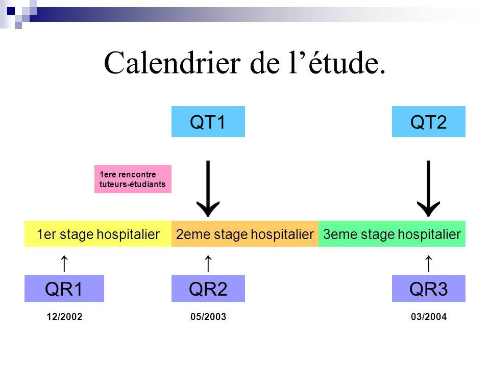 ↓ Calendrier de l'étude. QT1 QT2 ↑ QR1 QR2 QR3 1er stage hospitalier