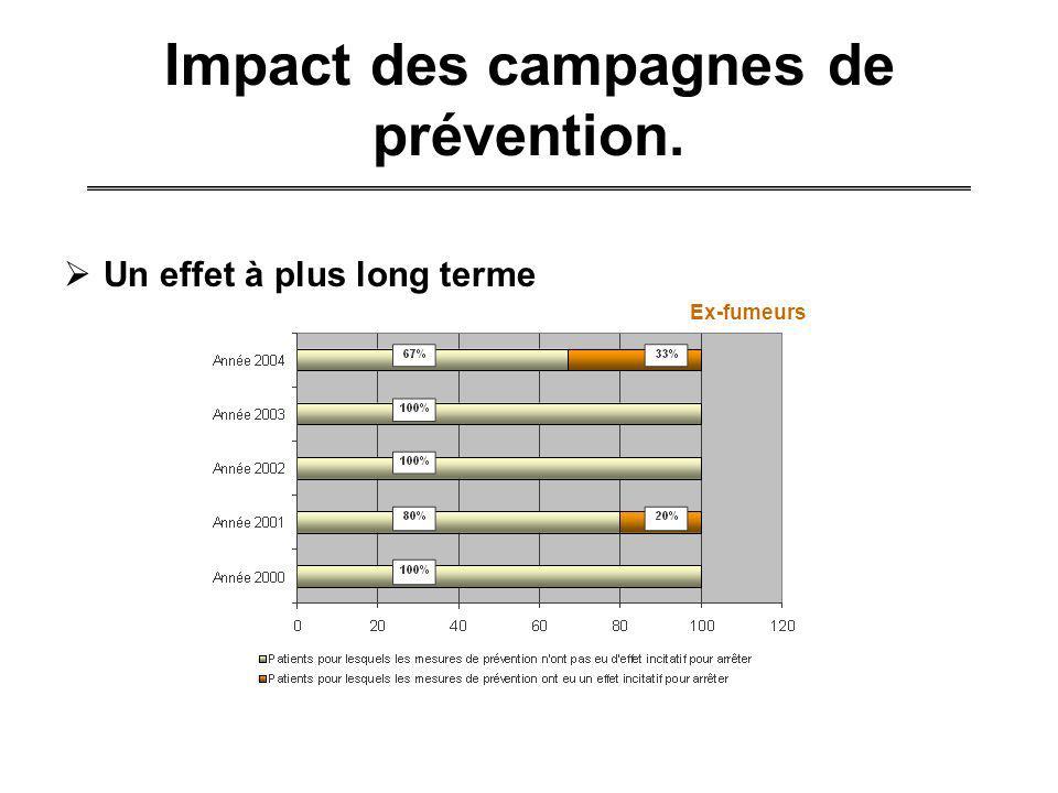 Impact des campagnes de prévention.
