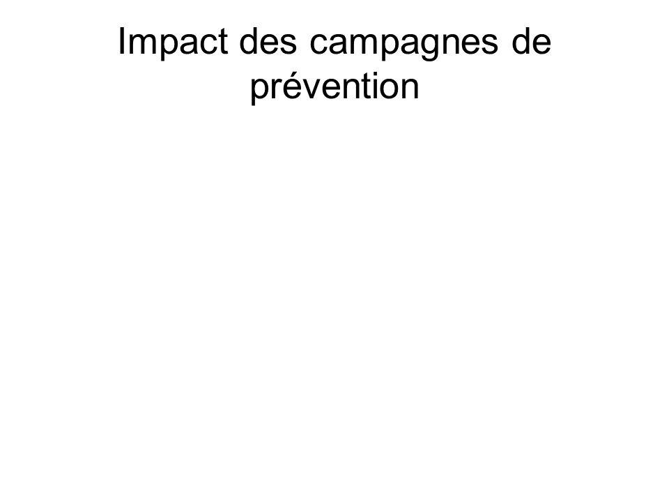 Impact des campagnes de prévention