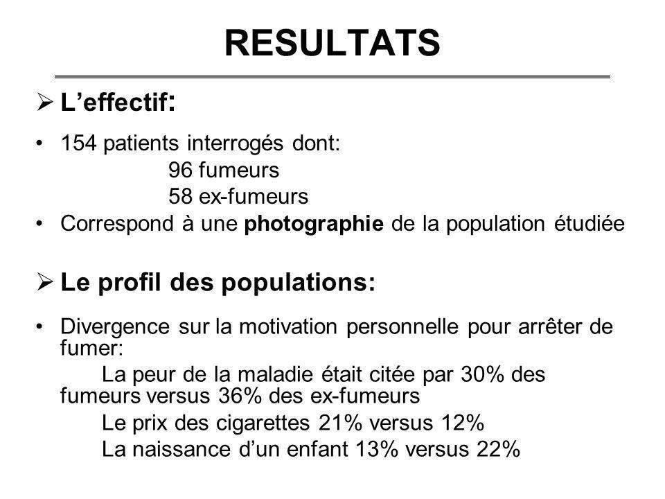 RESULTATS L'effectif: Le profil des populations: