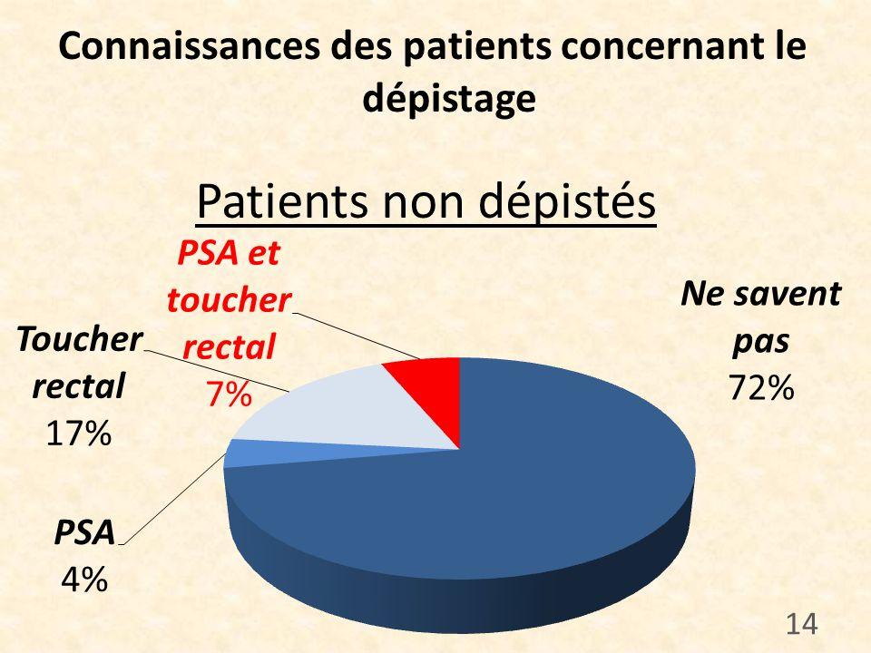Connaissances des patients concernant le dépistage