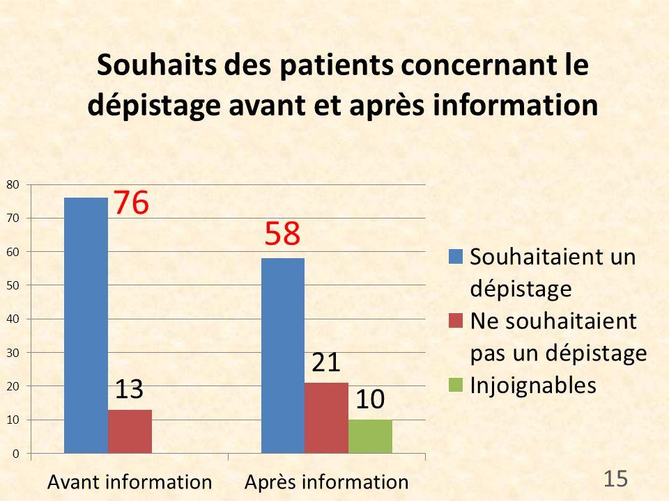 Souhaits des patients concernant le dépistage avant et après information
