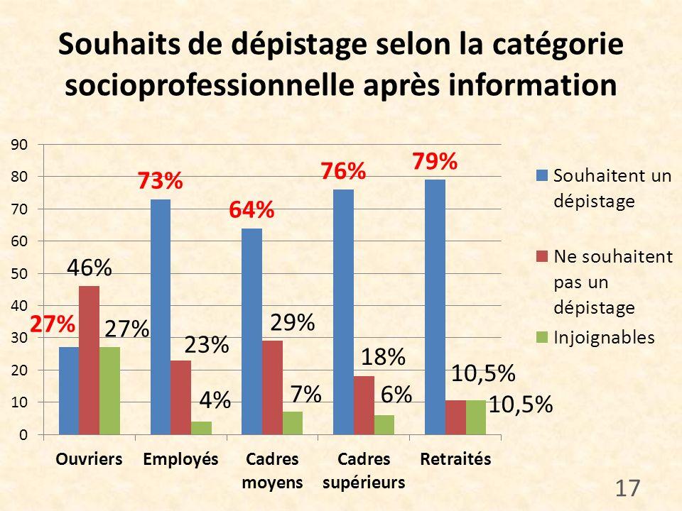 Souhaits de dépistage selon la catégorie socioprofessionnelle après information