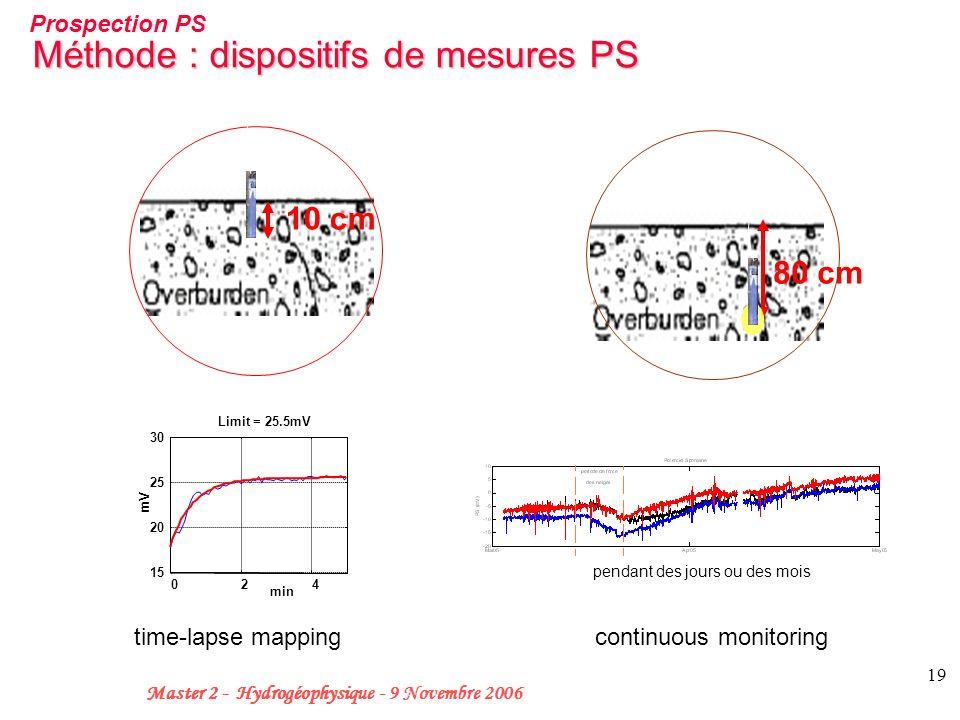 Méthode : dispositifs de mesures PS
