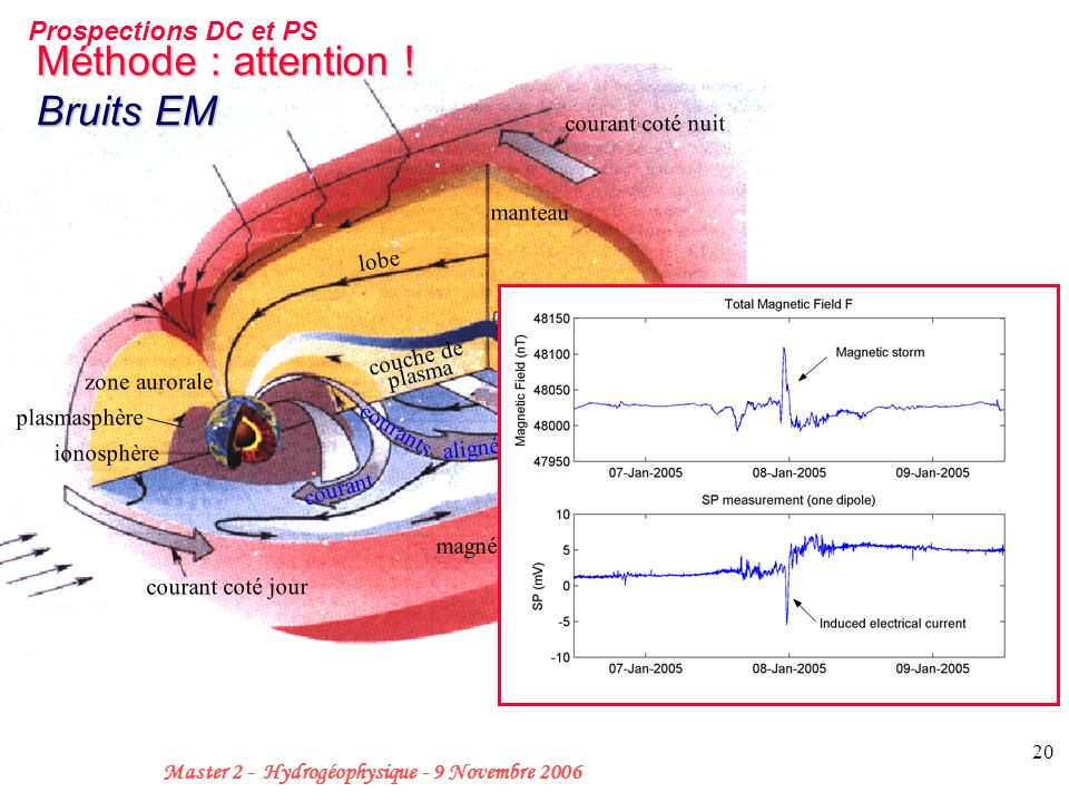 champ magnétique interplanétaire