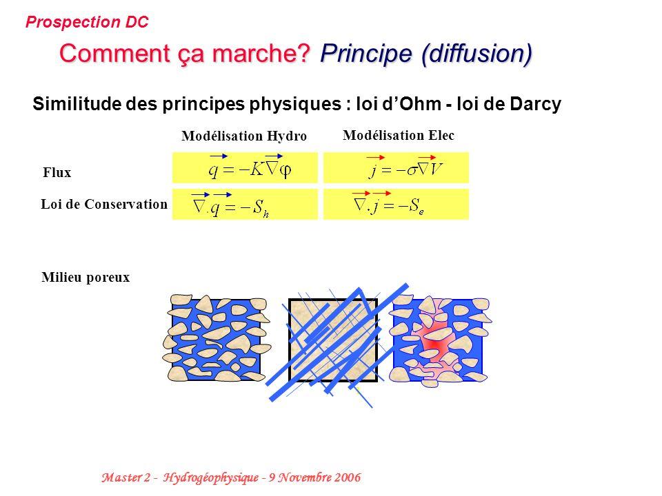 Comment ça marche Principe (diffusion)